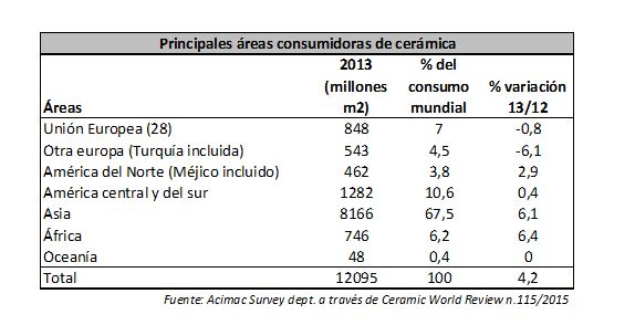 areas consumidoras cerámica 2014
