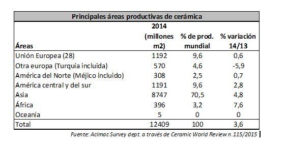 areas productivas 2014