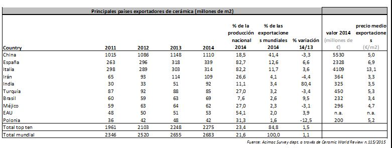 paises exportadores cerámica 2014