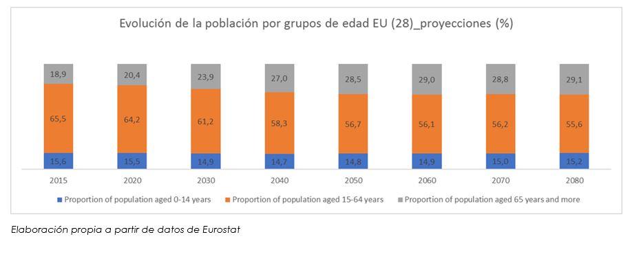 proyecciones grupos de edad