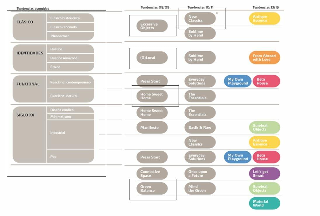 Metodología de clasificación de tendencias